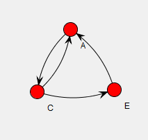 directed-graph-with-cycles-only